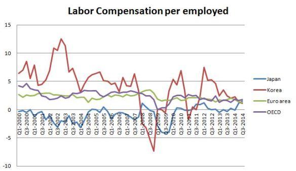 labor compensation