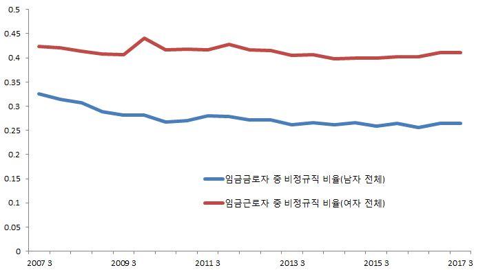경제활동참가율