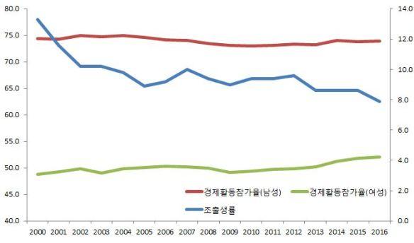 출생률 경제활동참가율
