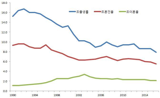 출생률 이혼율
